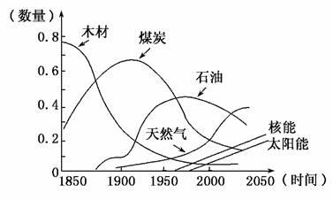 材料二:世界主要能源消费构成比例示意图